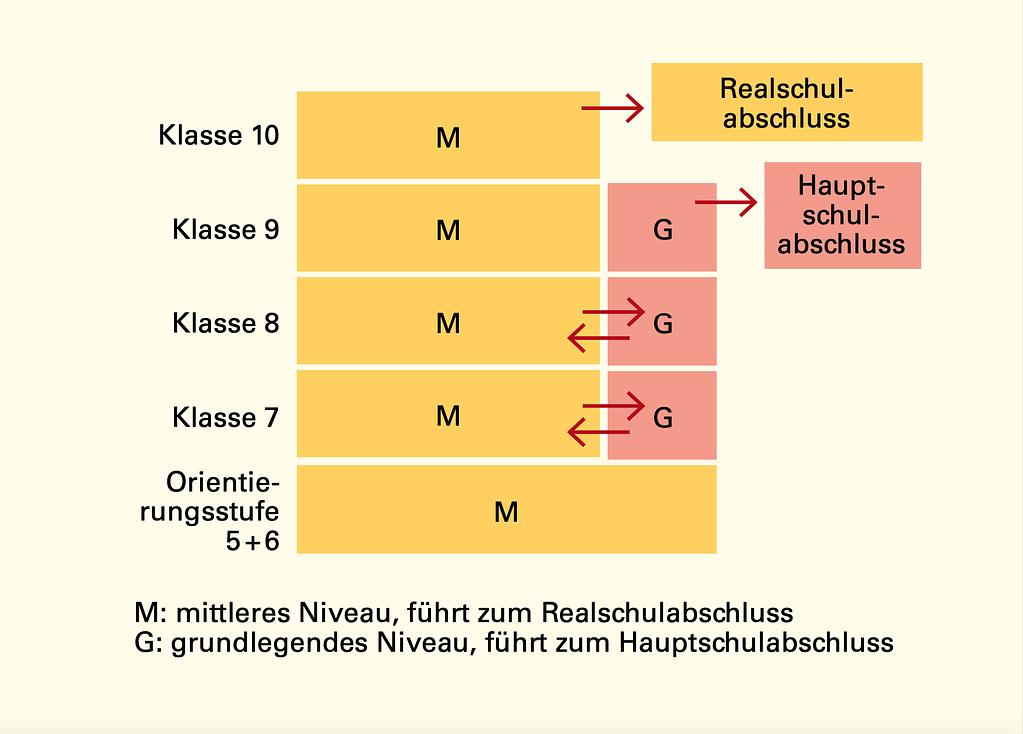 TAG DER OFFENEN TÜR AN DER CARL DITTLER REALSCHULE REMCHINGEN / WILFERDINGEN